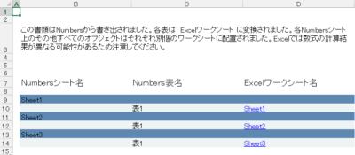 Numbersによって自動付与されたインデックスページ